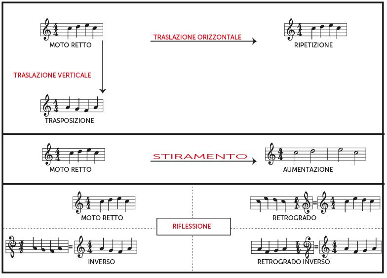 Matematica E Musica La Nuova Base